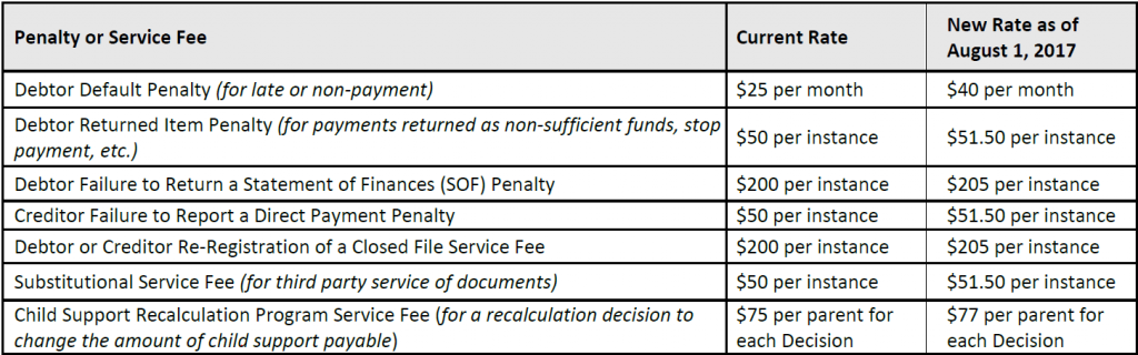 MEP and RP Service and Fee Changes